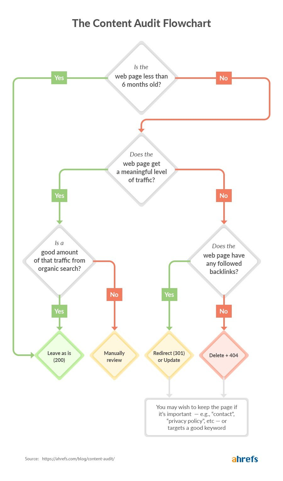content audit flow chart